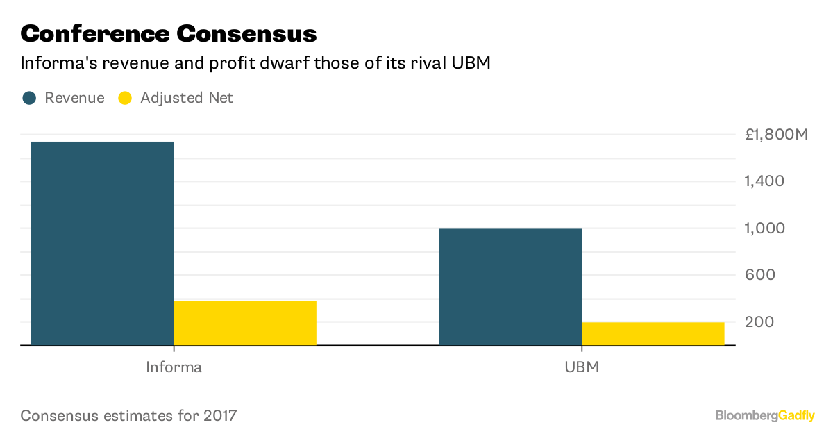 Conference Consensus       Informa's revenue and profit dwarf those of its rival UBM                     Consensus estimates for 2017