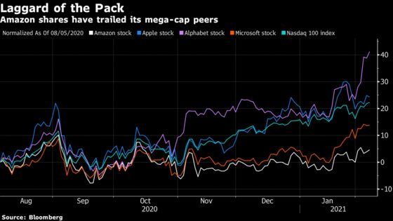 Amazon's Stock Halo Slips on 'FANG Fatigue' and Vaccine Fervor
