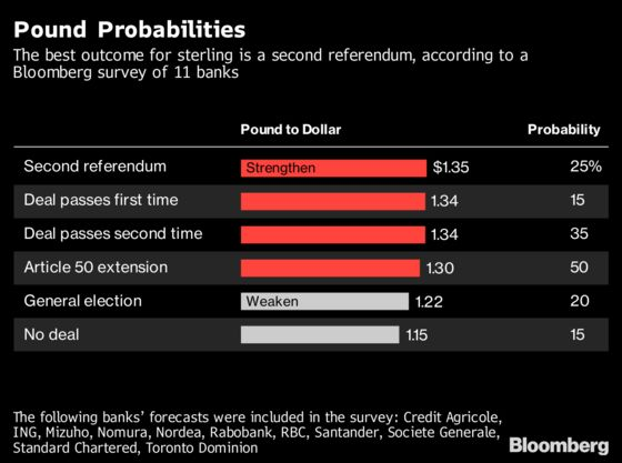 War-Gaming the Pound on Brexit Vote Suggests More Wild Rides