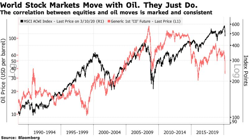 The correlation between equities and oil moves is marked and consistent