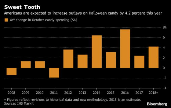 Americans' Sweet Teeth to Boost Halloween Candy Spending