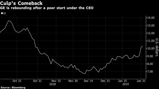 GE Wraps Up Its Best Month On Record, Driven byCulp's Revamp