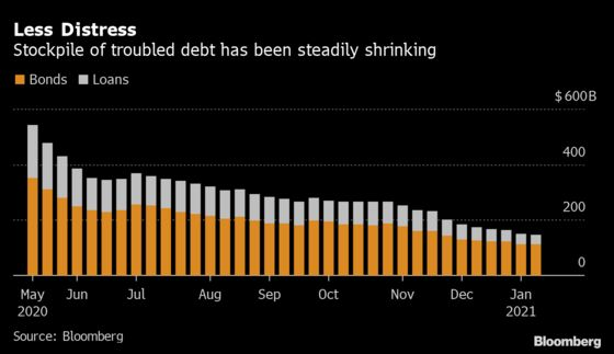 U.S. Bankruptcy Tracker: New Filings Muted as Borrowers Dig In