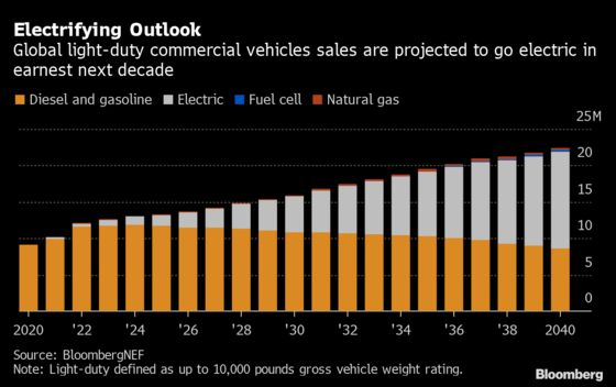 Rivian's Electric Truck Gets All the Attention, But Its Fate Is Tied to Amazon