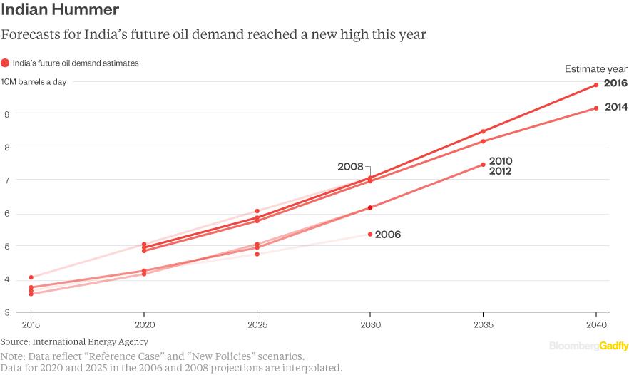 peak-oil-india-estimate