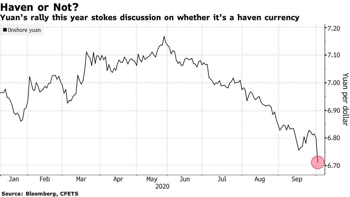 Yuan's rally this year stokes discussion on whether it's a haven currency