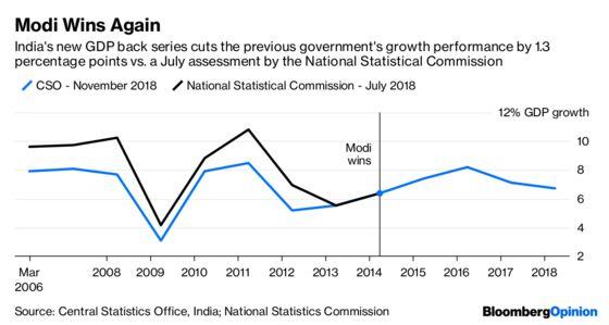 Rewriting History Muddies India's Economic Future