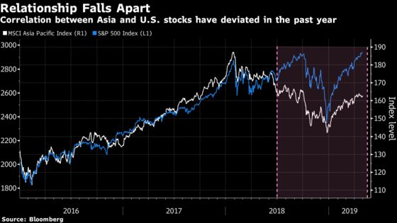 The Relationship Between Asian andU.S. Stocks Is Falling Apart
