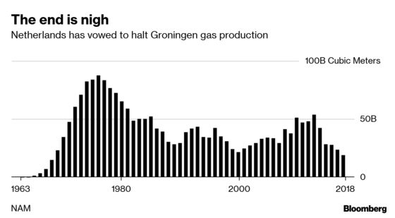 After Half a Century, the Dutch Will Need to Look Abroad for Gas