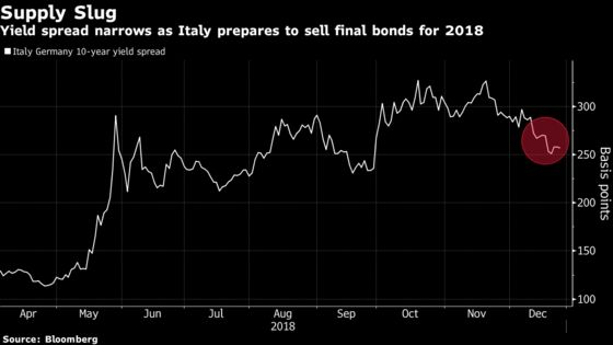 Italian Bonds Rise as Demand Increases at Two-Year Debt Auction