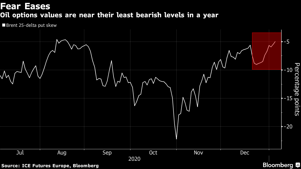 Oil options values are near their least bearish levels in a year