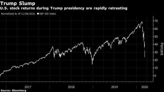 Trump's Stock Market Now Worst Since Double-Recession George W. Bush