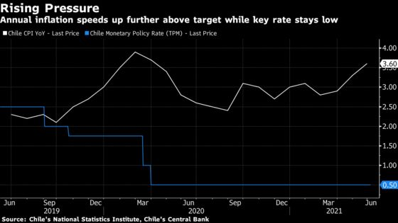 Chile Central Bank Says It Will Gradually Pare Back Its Stimulus