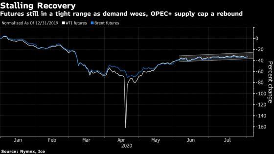 Oil Rises With Signs of Economic Recovery Buoying Demand View
