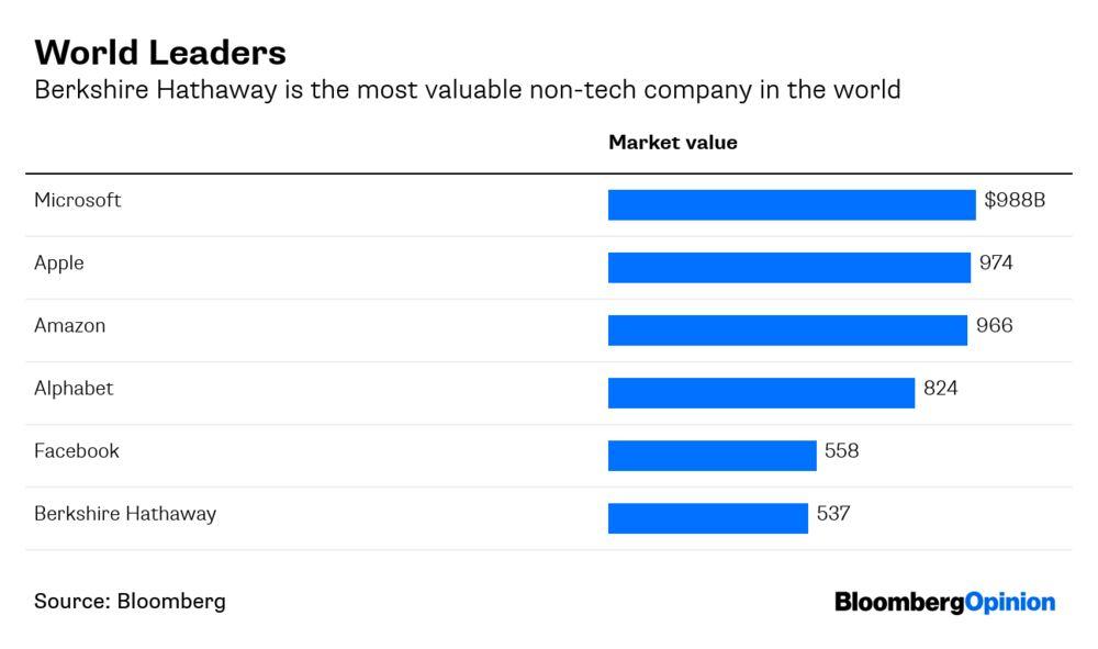 Buffett Talks About Buybacks, Kraft Heinz, Amazon at Meeting - Bloomberg