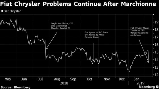 Fiat Chrysler Shares Tumble on Weak Outlook