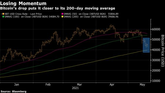 Bitcoin Chartists See Rout Worsening With $40,000 in Focus