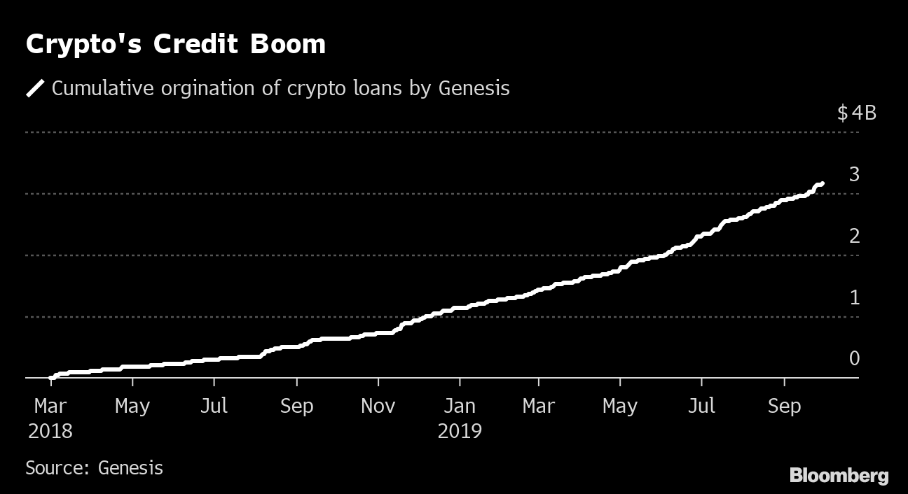 Another Credit Bubble Grows: the $5 Billion Crypto-Loan Market