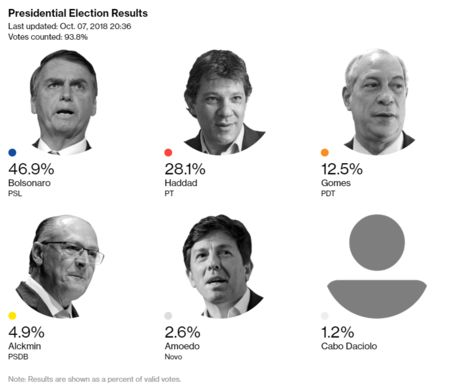 Brazilian Presidential Election, First Round - Bloomberg