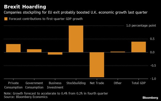 Brexit Stockpiling Forecast to Lift U.K. Economic Growth