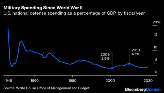 The Economic Impact of 9/11, in 10 Charts