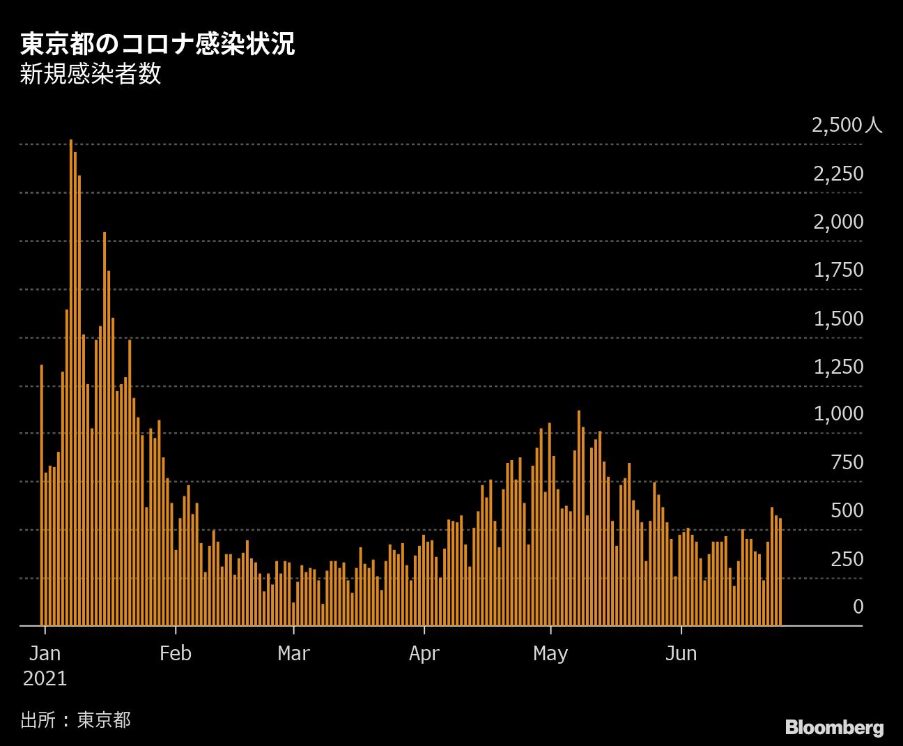 東京都で新たに562人の新型コロナ感染確認、7日間移動平均455.1人