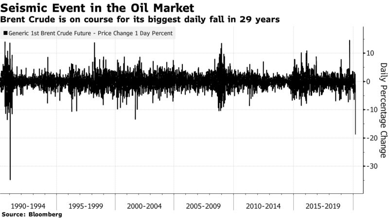 Brent Crude is on course for its biggest daily fall in 29 years