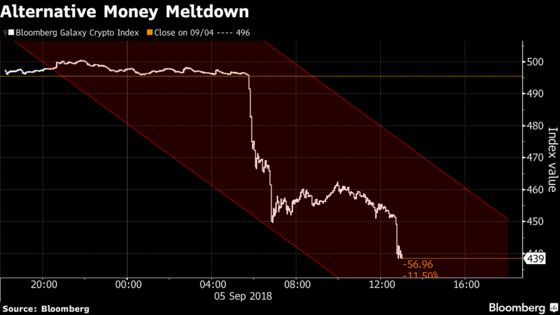 Ether Tumbles in Crypto Selloff as Goldman Slows Trading Plans