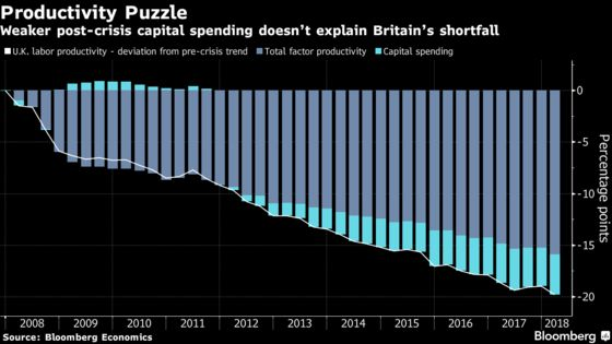 U.K. Can't Spend Its Way Out of the Productivity Crisis