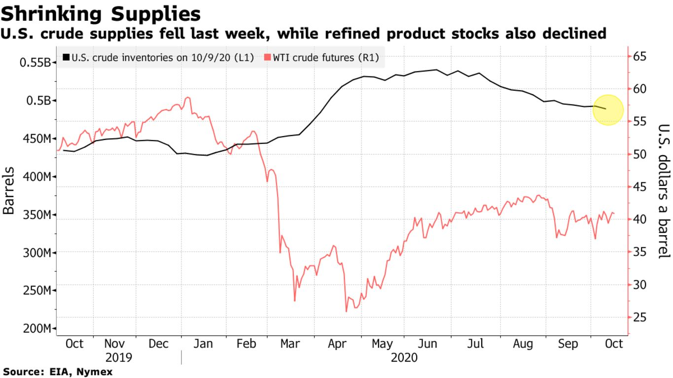 U.S. crude supplies fell last week, while refined product stocks also declined