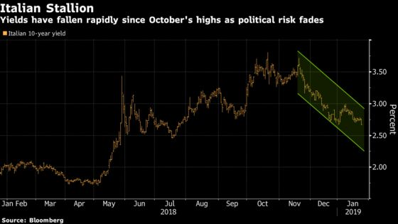 One Winner From Draghi's First Meeting of 2019? Italian Bonds