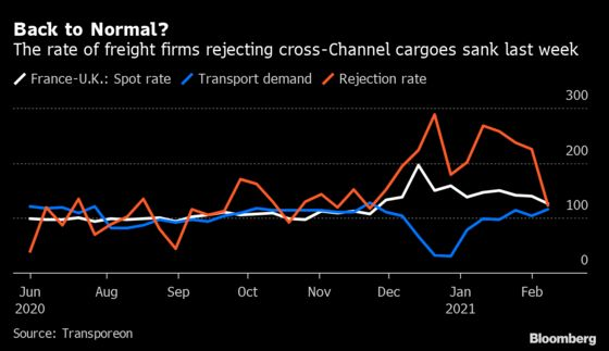 Brexit Trade Recovers With Fewer Cross-Channel Cargoes Rejected