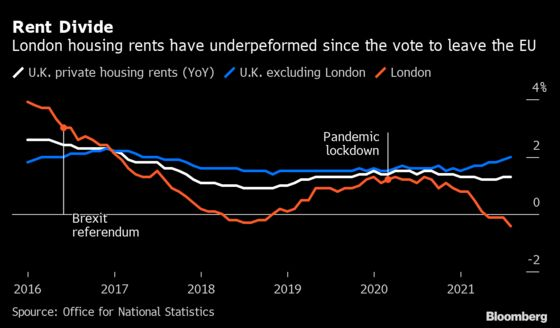 London Property Rents Decline at the Sharpest Pace in 11 Years