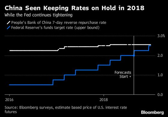China Unlikely to Follow Fed Rate Hike as Economy Slows: Survey
