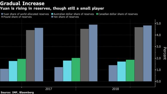 Most Central Banks Haven't Been Shifting Reserves Into Yuan