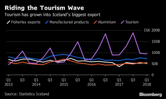Iceland Bets on Viking Thunder-Clap to Reignite Tourism Boom