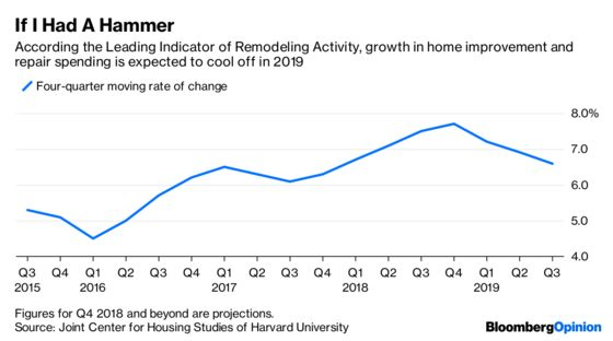 No Housing Alarm Bells (Yet) for Home Depot