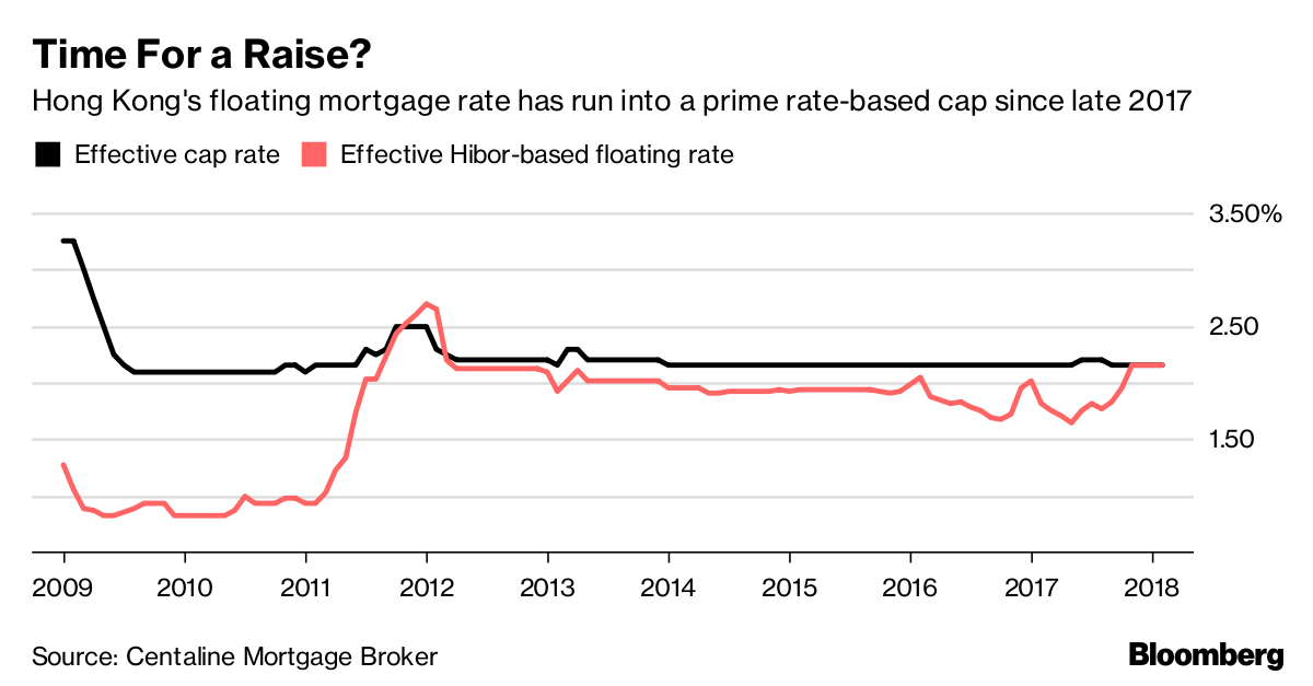 Hong Kong's Mortgage Market Is a 'Battlefield' Right Now