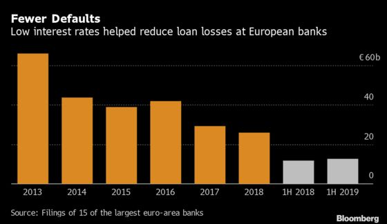 The Good, the Bad and the Ugly of Low Rates for European Banks