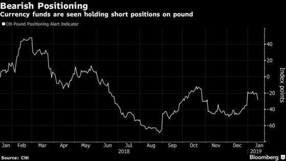 Pound Sentiment Improves in Traders' Positioning for Brexit Vote