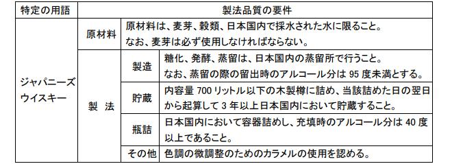 Standards for Labeling Japanese Whisky