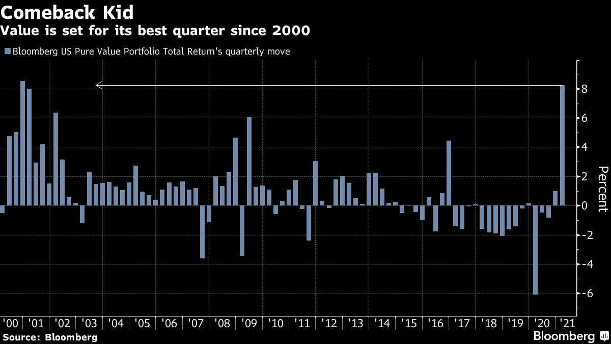 Value Quants Take Wall Street by Storm With Best Run Since 2000 thumbnail