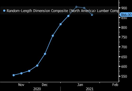 Lumber Buyers 'Pay Up or Run Out' Amid U.S. Homebuilding Surge