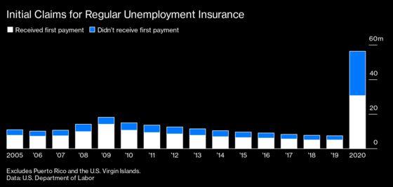 U.S. Unemployment Rescue Left at Least 9 Million Without Help