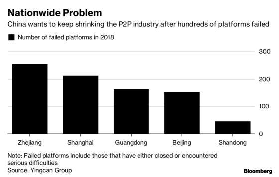 ChinaPlanning Major Purge of $176 Billion Loan Market