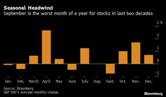 Wall Street Traders Driving S&P 500 Records Loaded Up on Hedges