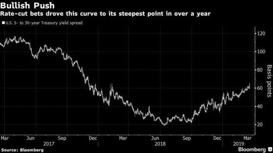 Traders' Rate-Cut Bets Shift Goalposts for Fed Playing Catchup