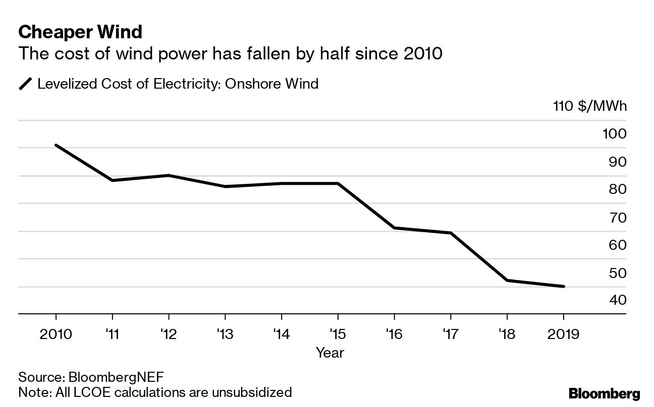 Cheaper Wind