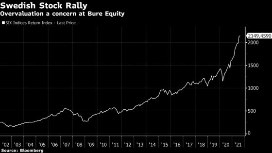 Swedish CEO Sounds Alarm on 'Excessive' Stock Market Valuations