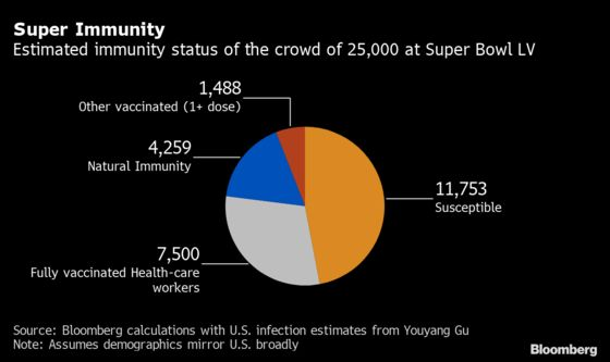Super Bowl Crowd Presents an Experiment in Covid Immunity